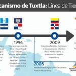 Línea de Tiempo del Mecanismo de #Tuxtla